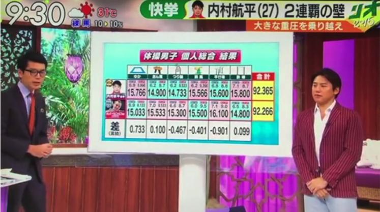 rio2016uchimura_score
